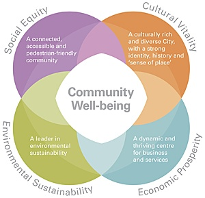 1123_community_well-being_diagram.medium